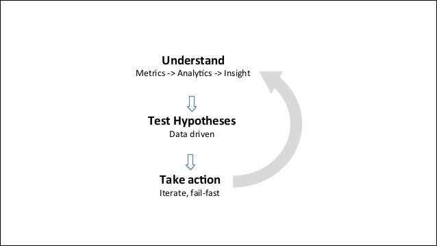 Test%Hypotheses% Data$driven$ Take%ac'on% Iterate,'fail+fast' Understand) Metrics()>(Analy0cs()>(Insight(