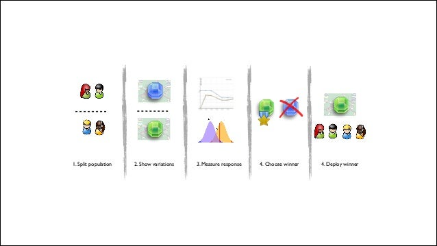 1. Split population 2. Show variations 4. Choose winner 4. Deploy winner3. Measure response