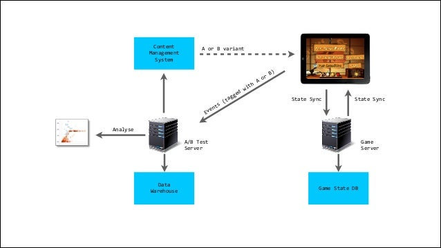 State  Sync State  Sync Game  State  DB Data   Warehouse Analyse Events  (tagged  with  A  or  B) Game...