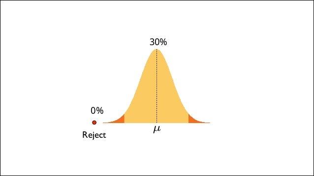 Conclusion: 30% is unlikely to be the retention rate