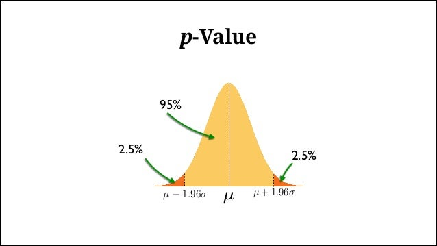 p-Value The probability of observing as extreme a result assuming the null hypothesis is true The probability of the data ...