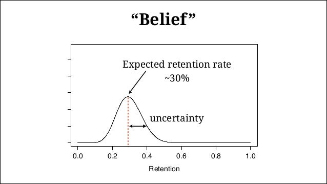 """0.0 0.2 0.4 0.6 0.8 1.0 0246810 Retention Density ~15% New """"belief"""" after 0 retained users Stronger belief after observing..."""