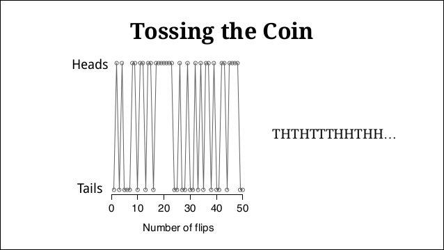 1 5 10 50 500 0.00.20.40.60.81.0 Number of flips ProportionofHeads Tossing the Coin Long run average = 0.5