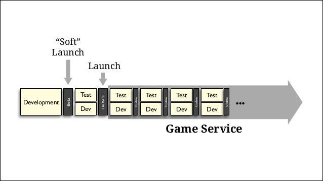 "Game Service Test Dev Update Test Dev Update Test Dev Update Test Dev Update Development Beta ""Soft"" Launch LAUNCH Test De..."