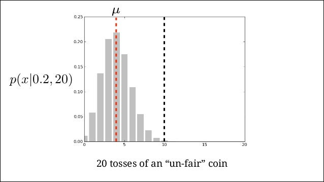 "Likelihood of θ given observation i of x heads in n throws: ""Binomial Likelihood"" h p(x|θ, n) = n x θx (1 − θ)(n−x) 1 p(h|..."