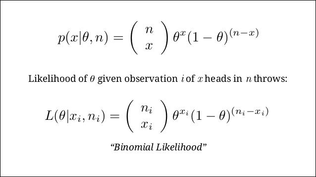 The Likelihood Increasing likelihood of θ with more observations… 0.0 0.2 0.4 0.6 0.8 1.0 0.00.20.4 1 heads in 2 throws. θ...