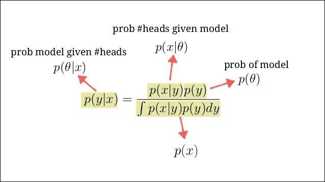 p(✓|x) | {z } = p(x|✓) | {z } p(✓) |{z} / p(x) |{z} p(x) = Z p(x|✓)p(✓)d✓ posterior likelihood prior normalizing factor p(...