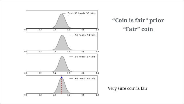 """""""Coin is fair"""" prior """"biased"""" coin Not sure of anything yet!"""