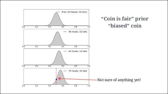 """The Credible Interval Uniform prior """"Fair"""" coin 95% credible interval"""