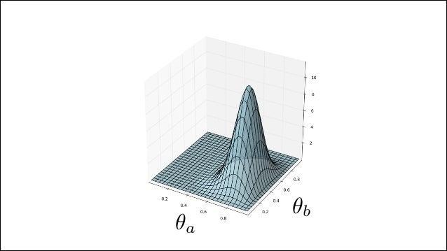 p(θ|x, n) = θx (1 − θ)(n−x) θ(a−1) (1 − θ) p(θ|x, n) = θx+a−1 (1 − θ)(n−x+b−1) / p(θa > θb) = θa>θb p(θa|xa)p(θ