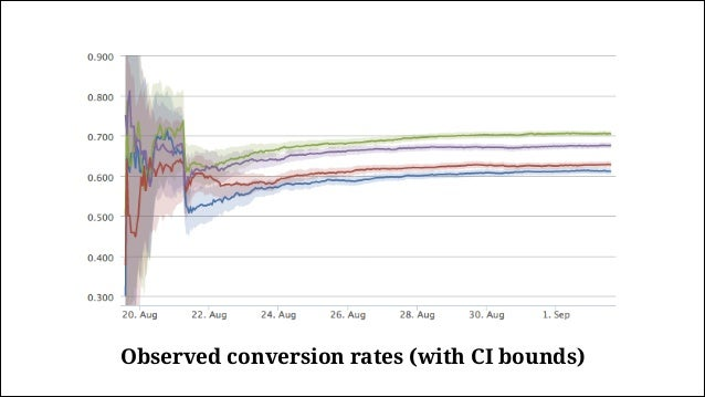 Observed conversion rate (posterior)
