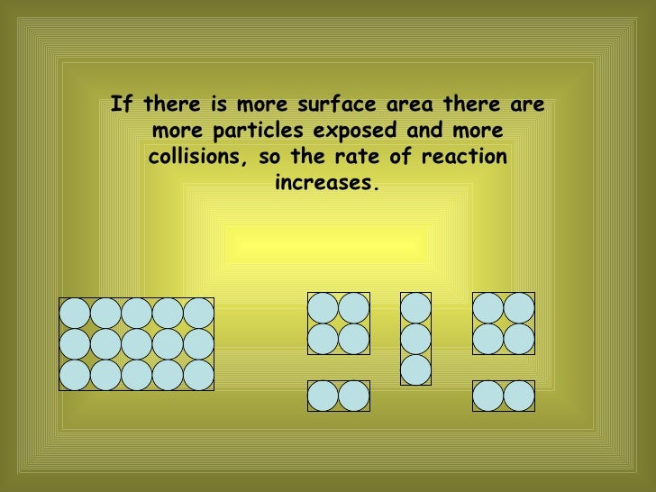 If there is more surface area there are more particles exposed and more collisions, so the rate of reaction increases.