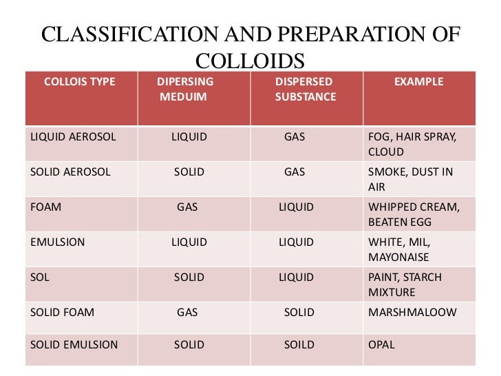 types of colloids the - photo #15