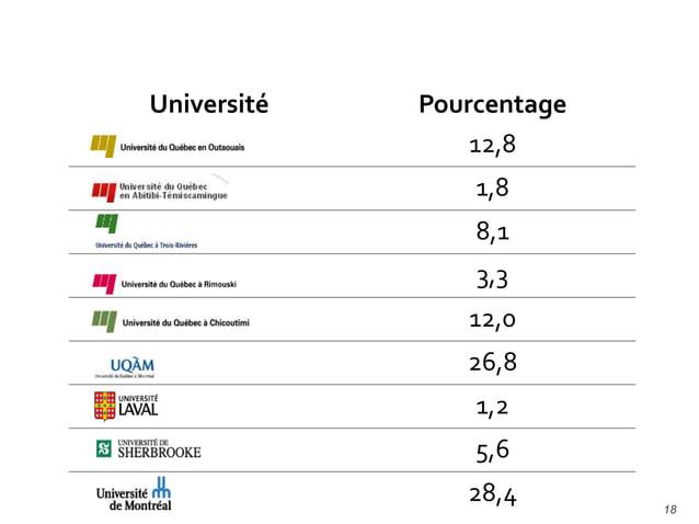 19 Préscolaire- primaire 61% Secondaire 24% Formation professionnelle 2% Collégial 12% Universitaire 1%