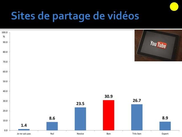  Wiki  Caméra numérique  Vidéoconférence  Site de partage vidéo 35