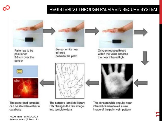 palm vein technology Palmsecure® f-pro suite your small and fast biometric choice for universal registration the fujitsu palmsecure f-pro suite are highly reliable, easy to use components that can be packaged to provide the best-of-breed biometric authentication using fujitsu's award-winning palmsecure technology.