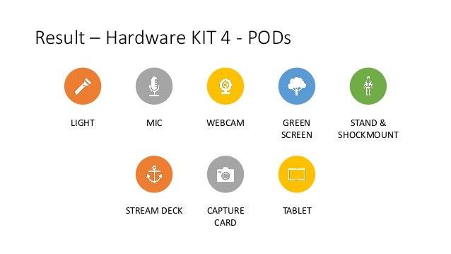 Result – Hardware KIT 4 - PODs LIGHT MIC WEBCAM GREEN SCREEN STAND & SHOCKMOUNT STREAM DECK CAPTURE CARD TABLET