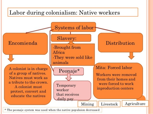 Labor during colonialism: Native workers Natives were not treated fairly ü Worked for long hours üIn difficult conditions ...