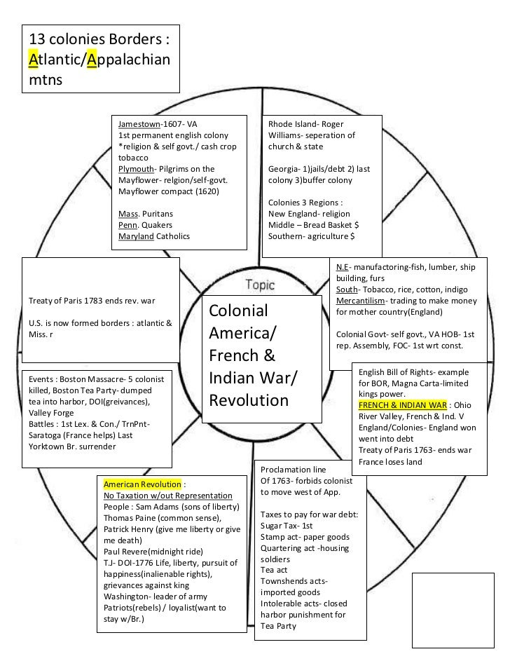 13 colonies Borders: Atlantic/Appalachian mtns<br />American Revolution:No Taxation w/out RepresentationPeople: Sam Ada...