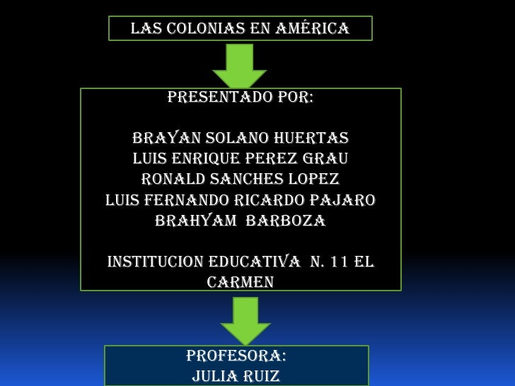 Las colonias en América      Presentado por:   Brayan solano huertas   LUIS ENRIQUE PEREZ GRAU    RONALD SANCHES LOPEZLUIS...