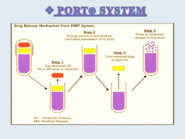 delayed release drug delivery system pdf
