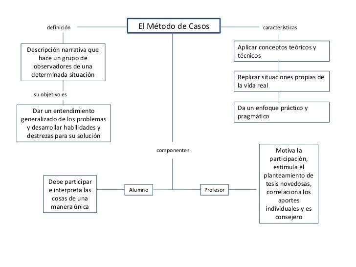 El Método de Casos<br />definición<br />características<br />Aplicar conceptos teóricos y técnicos<br />Descripción narrat...