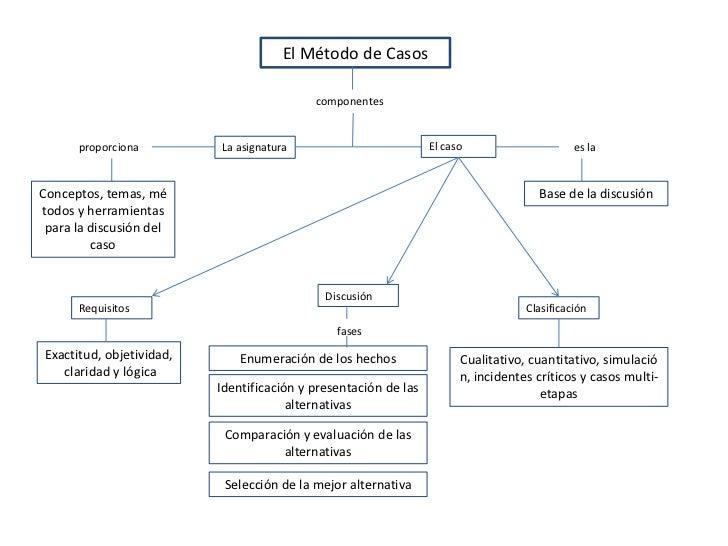 El Método de Casos<br />componentes<br />El caso<br />La asignatura<br />proporciona<br />es la<br />Conceptos, temas, mét...