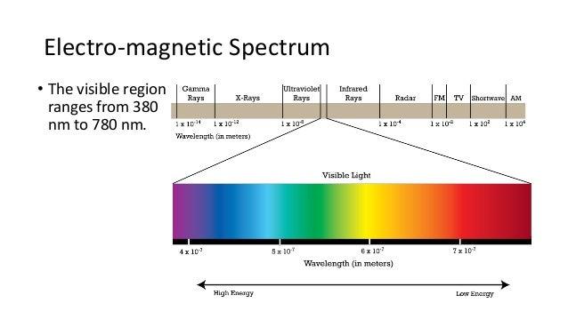 6 Electro Magnetic Spectrum