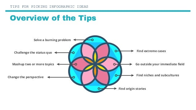 Tips For Picking An Infographic Idea Slide 2