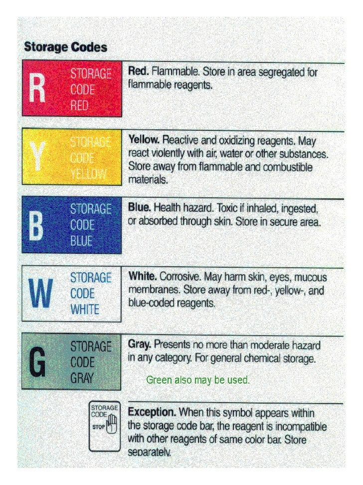 Color Coding Chemicals