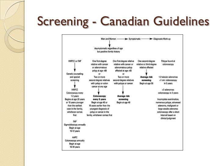 screening for colorectal carcinoma Recommendations on colorectal cancer screening  carcinoma (sung, et al 2003)  screening for colorectal cancer using fs was generally safe.