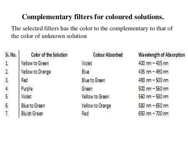 Colorimeter And Spectrophotometer Mass Spectrometer