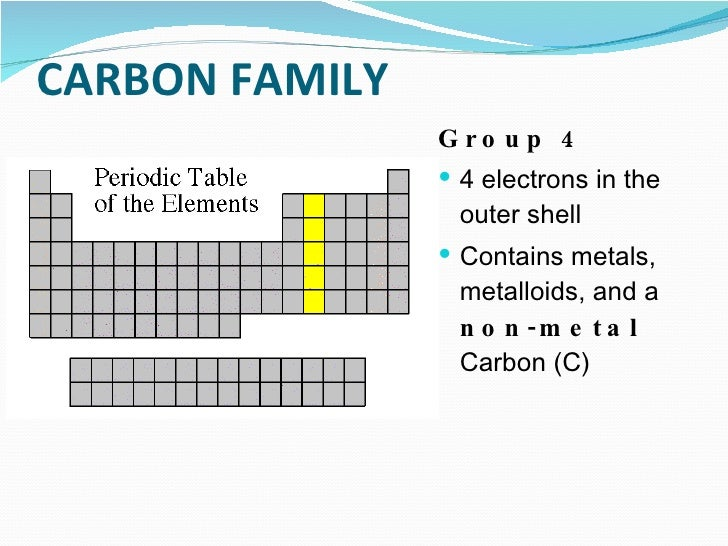 Carbon Group On Periodic Table 116