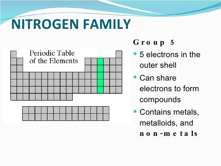 Coloring the periodic table families 8 nitrogen family urtaz