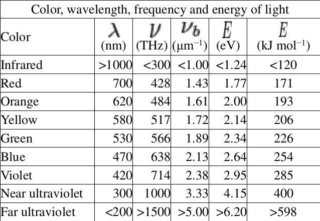 Textile Color Measurement And Physics