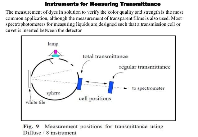 Textile Color Measurement And Color Physics