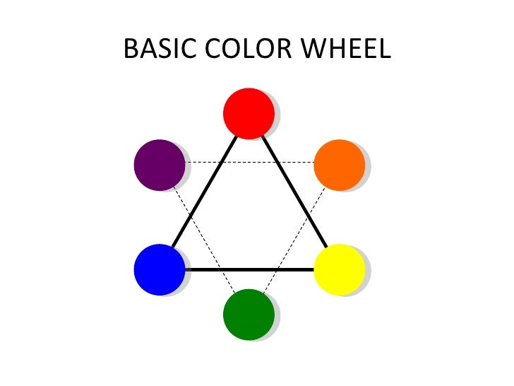 SECONDARY COLORS GREEN ORANGE VIOLET 7 BASIC COLOR WHEEL