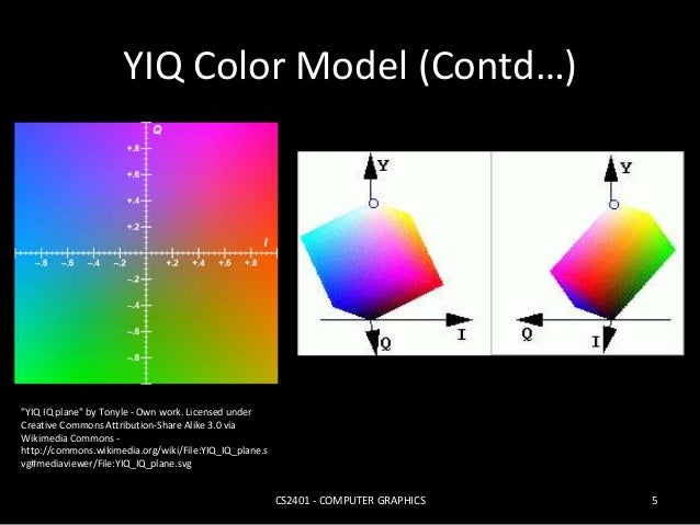"""YIQ Color Model (Contd…)  CS2401 - COMPUTER GRAPHICS 5  """"YIQ IQ plane"""" by Tonyle - Own work. Licensed under  Creative Comm..."""