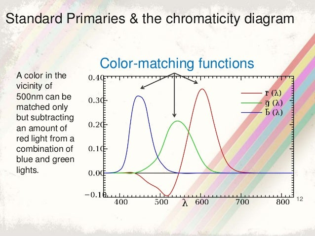 12 Standard Primaries & the chromaticity diagram Color-matching functions A color in the vicinity of 500nm can be matched ...