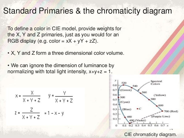 14 Standard Primaries & the chromaticity diagram To define a color in CIE model, provide weights for the X, Y and Z primar...