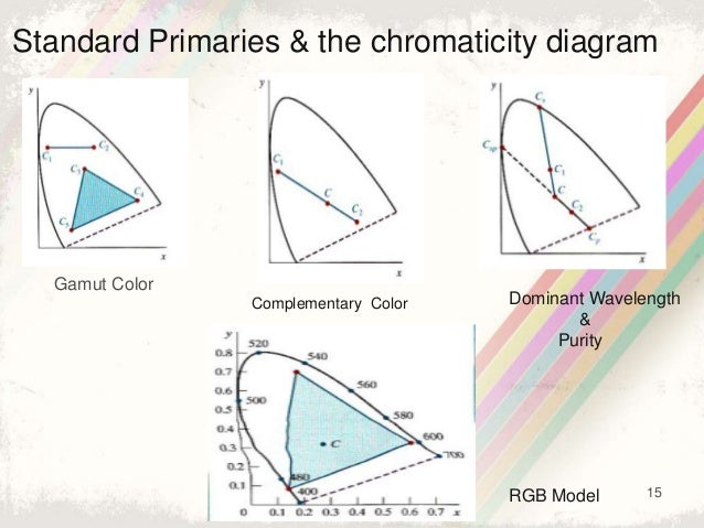 15 Standard Primaries & the chromaticity diagram Gamut Color Complementary Color Dominant Wavelength & Purity RGB Model