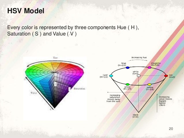 20 HSV Model Every color is represented by three components Hue ( H ), Saturation ( S ) and Value ( V )