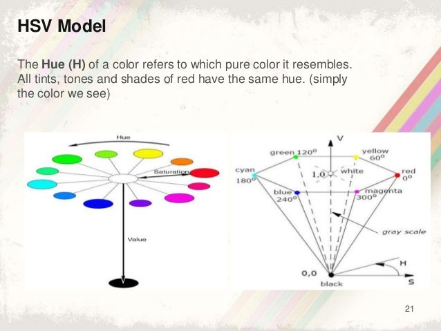 21 HSV Model The Hue (H) of a color refers to which pure color it resembles. All tints, tones and shades of red have the s...