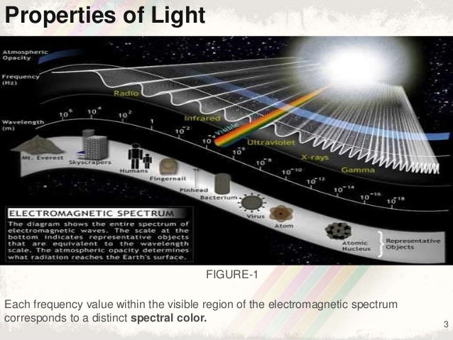 3 Properties of Light Each frequency value within the visible region of the electromagnetic spectrum corresponds to a dist...