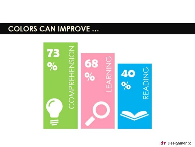 Colors can improve comprehension (73%), learning (68%) and  reading (40%).