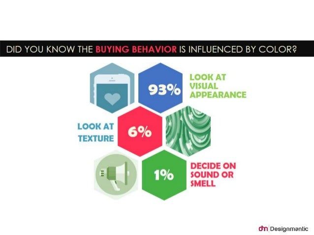 DID YOU KNOW THE BUYING BEHAVIOR IS INFLUENCED BY  COLOR?