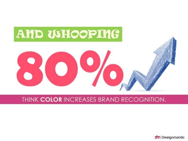 And whooping 80% think color increases brand  recognition.