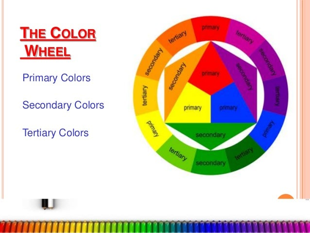 THE COLOR WHEEL Primary Colors Secondary Tertiary 3