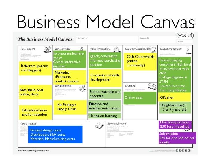 Business Model Canvas Week 8