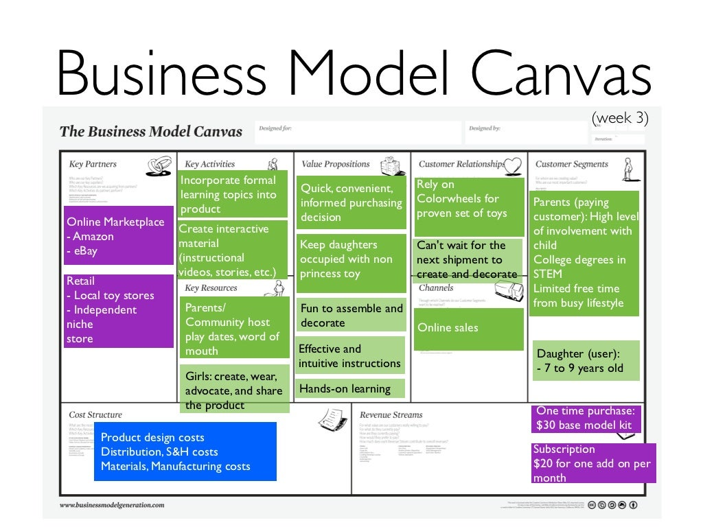 Business Model Canvas Week 7